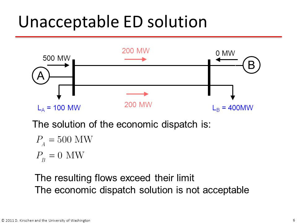 Unacceptable ED solution