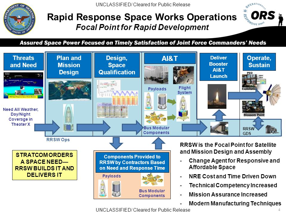 Rapid Response Space Works Operations Focal Point for Rapid Development