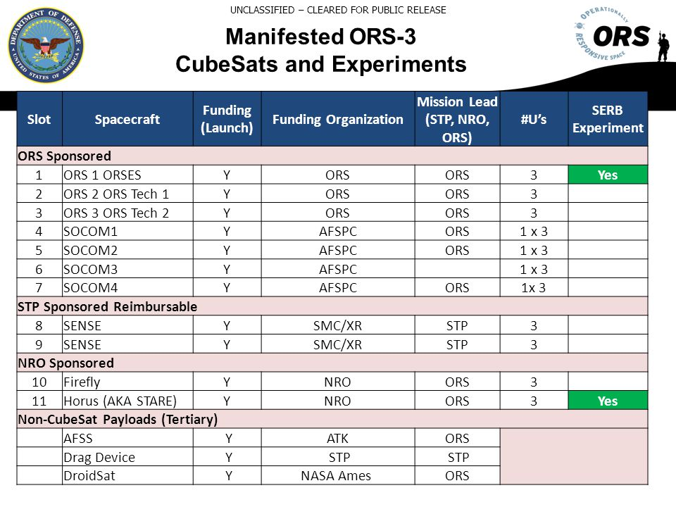 CubeSats and Experiments Mission Lead (STP, NRO, ORS)