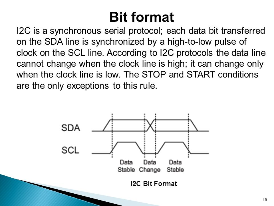 Bit format