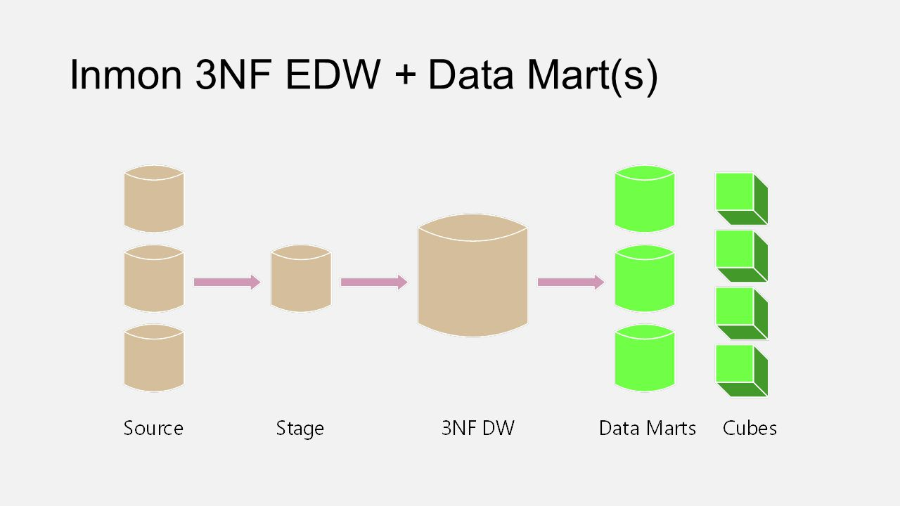 Inmon 3NF EDW + Data Mart(s)