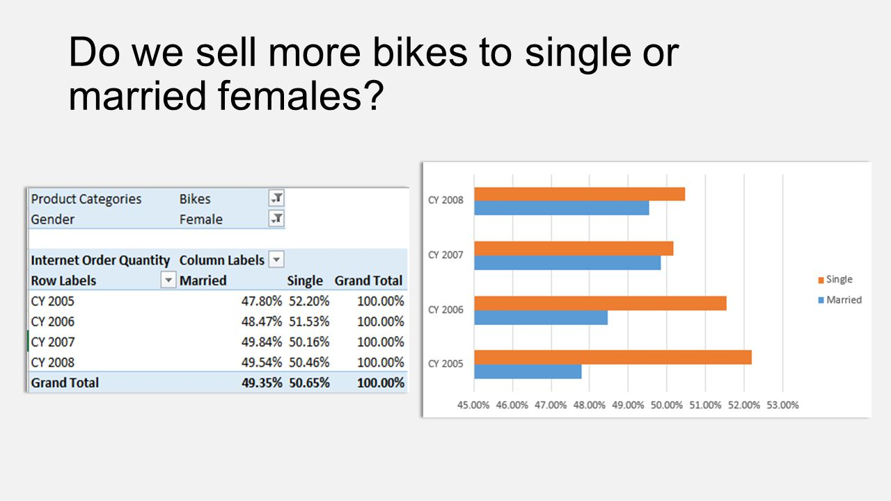 Do we sell more bikes to single or married females