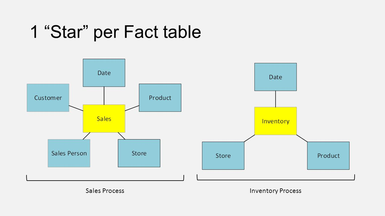 1 Star per Fact table Sales Process Inventory Process