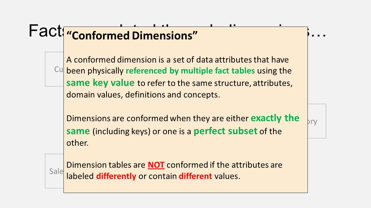 Facts are related through dimensions…