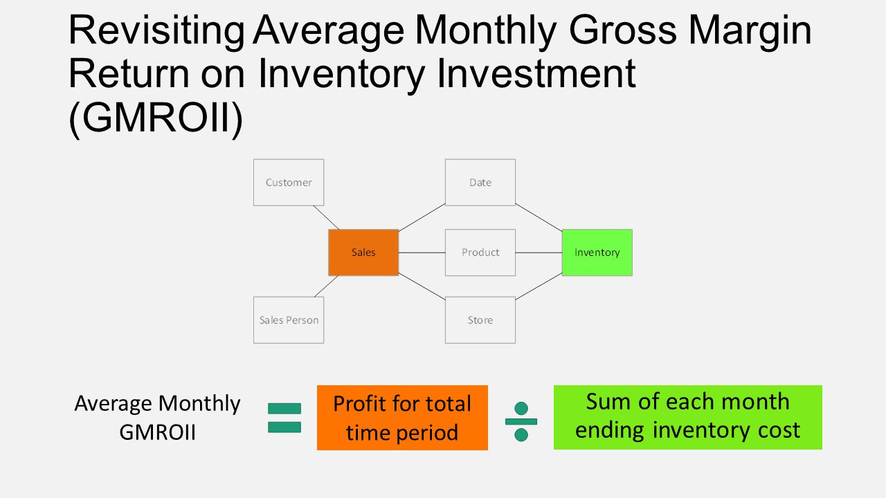 Revisiting Average Monthly Gross Margin Return on Inventory Investment (GMROII)