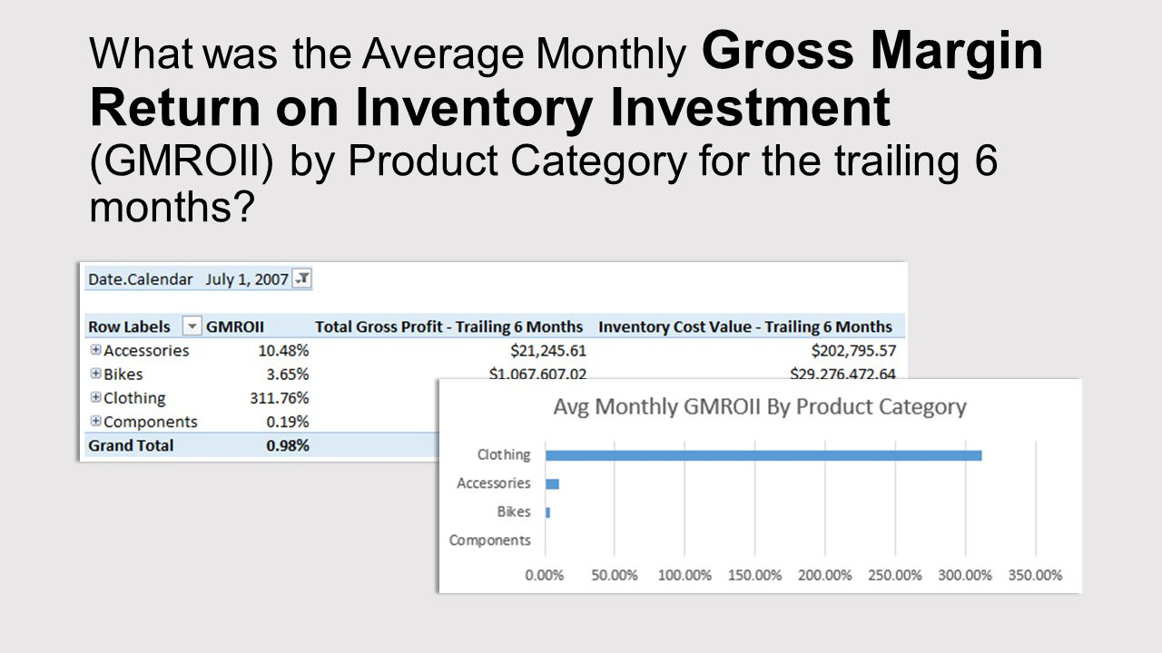 What was the Average Monthly Gross Margin Return on Inventory Investment (GMROII) by Product Category for the trailing 6 months