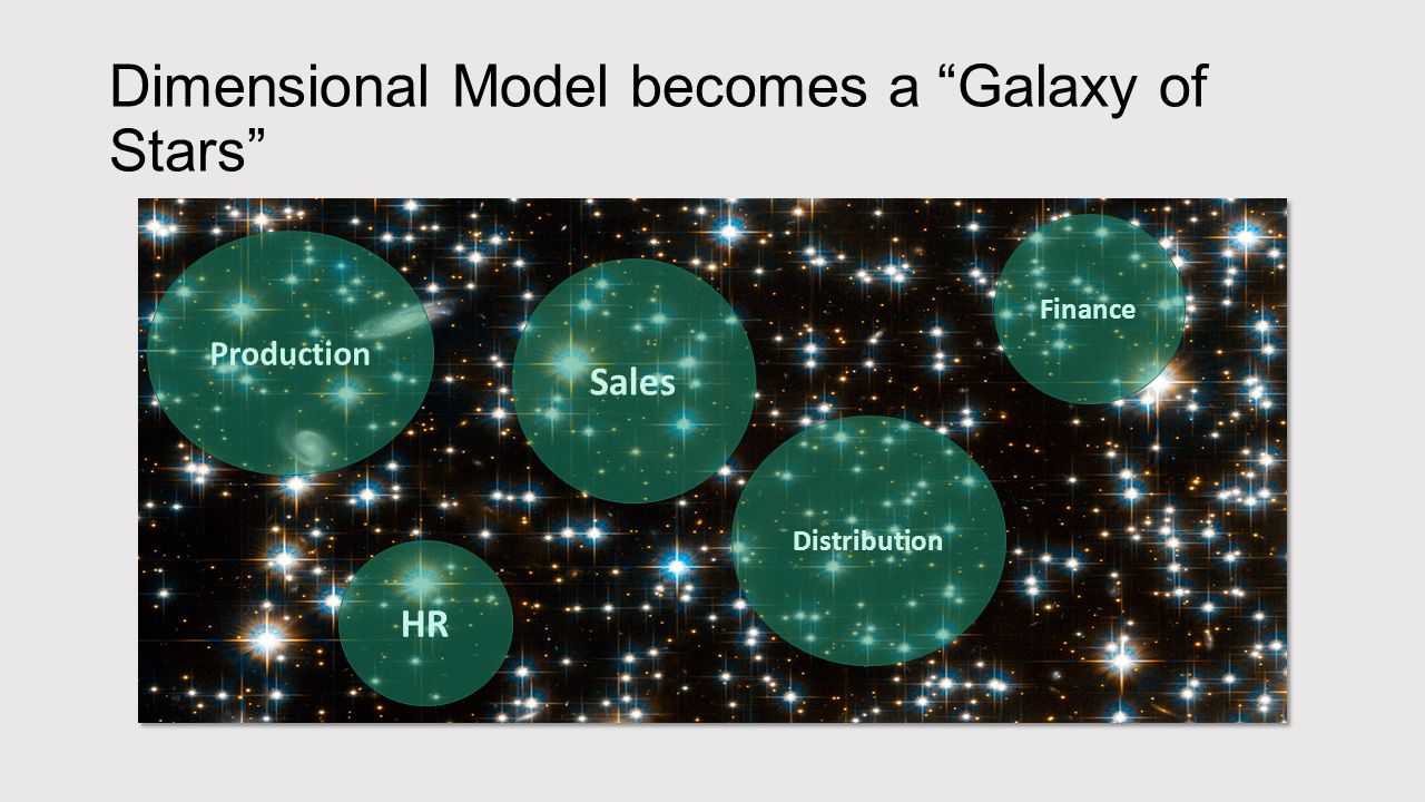 Dimensional Model becomes a Galaxy of Stars