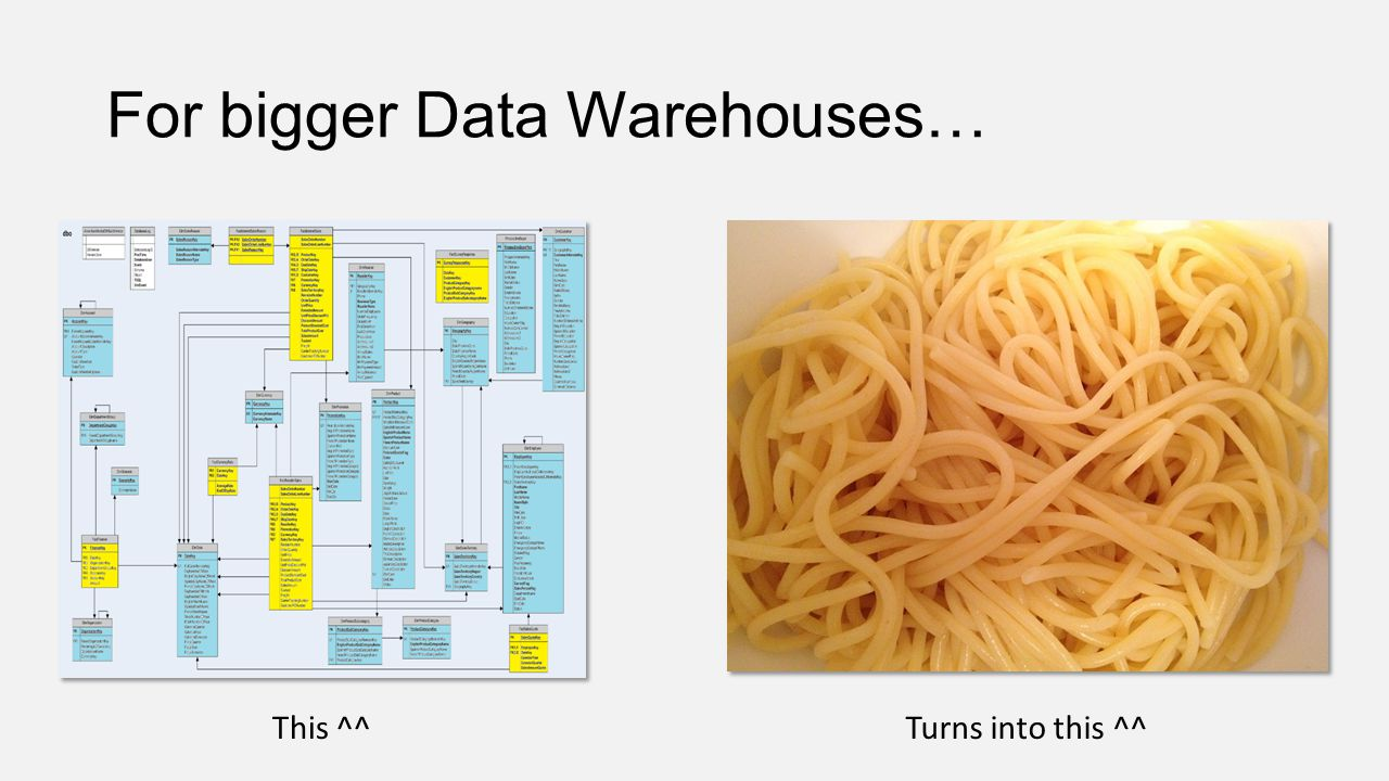 For bigger Data Warehouses…