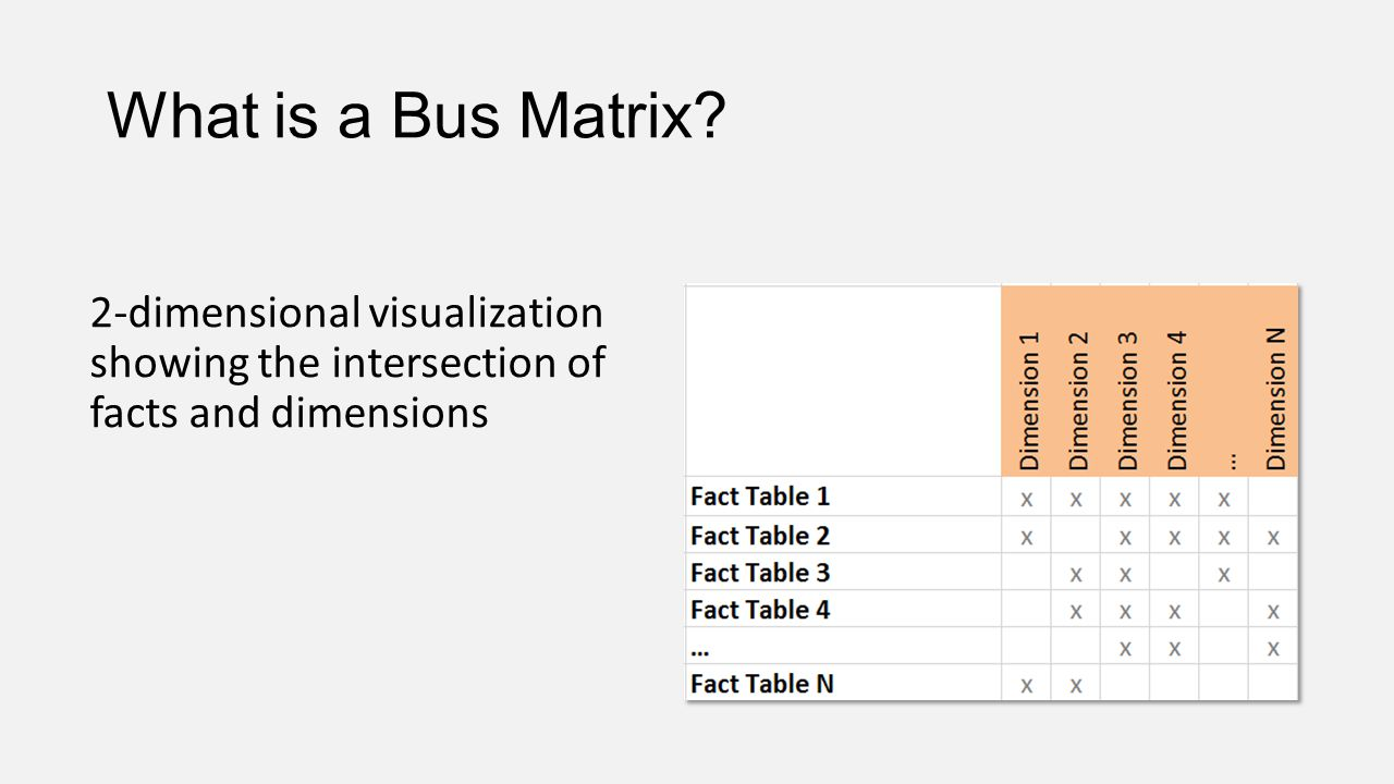 What is a Bus Matrix 2-dimensional visualization showing the intersection of facts and dimensions.