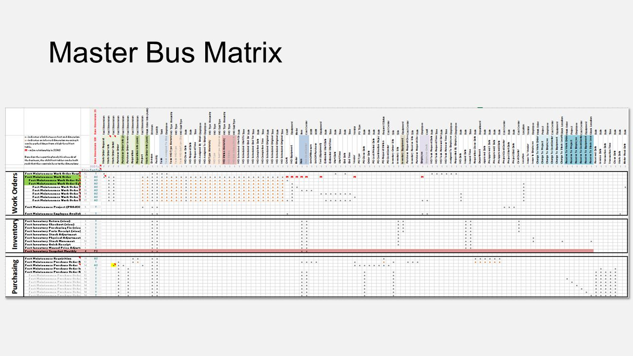 Master Bus Matrix Impact Analysis
