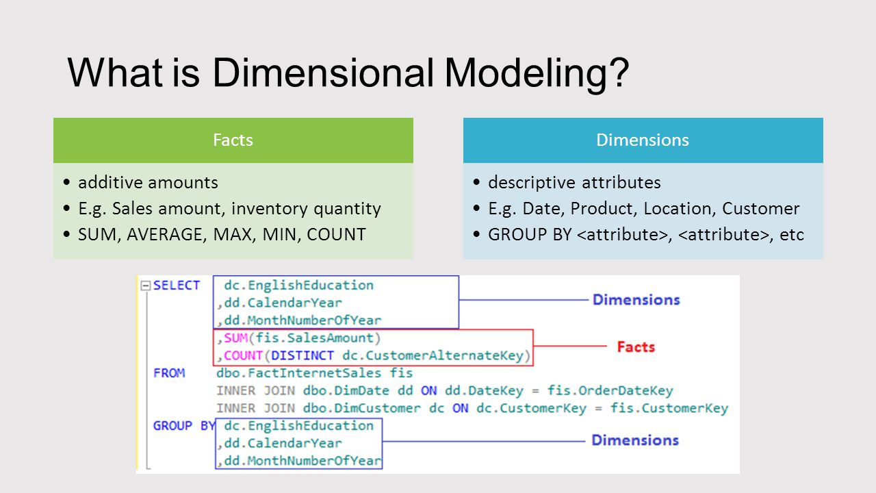 What is Dimensional Modeling