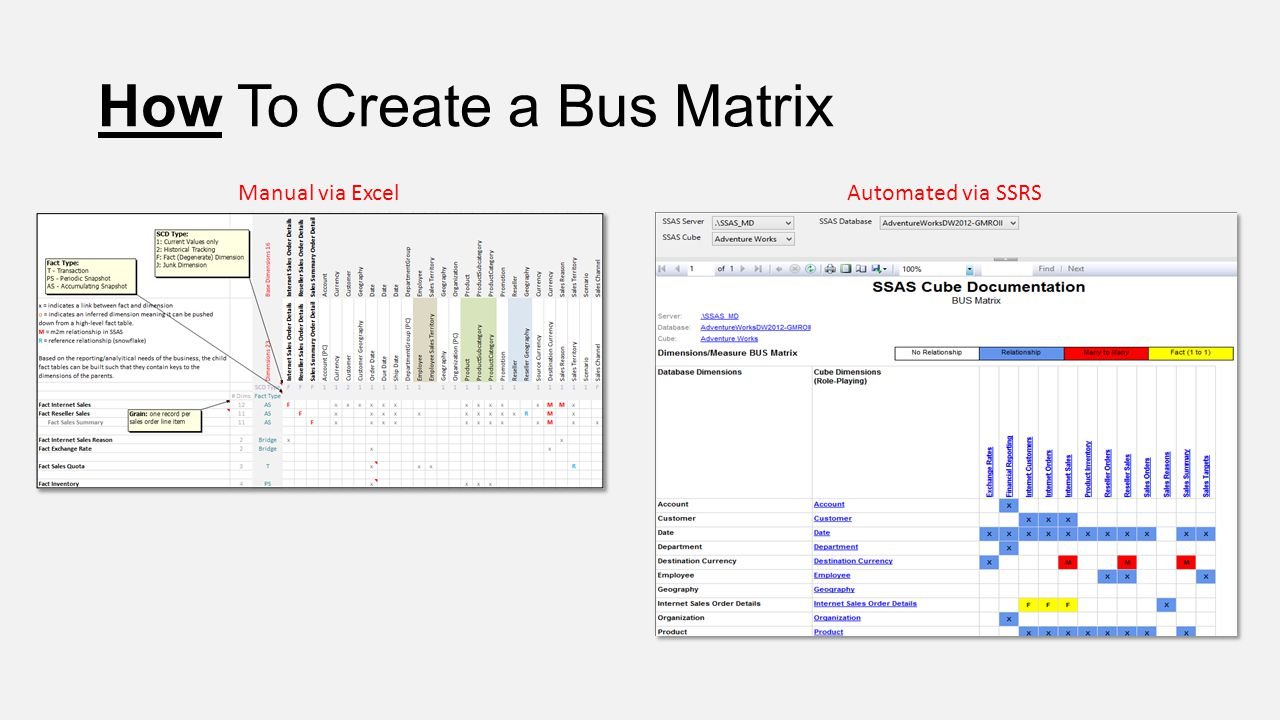 How To Create a Bus Matrix