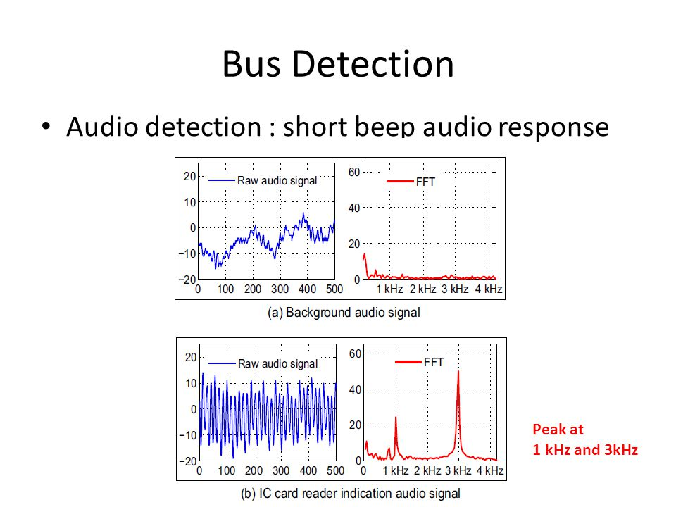 Bus Detection Audio detection : short beep audio response