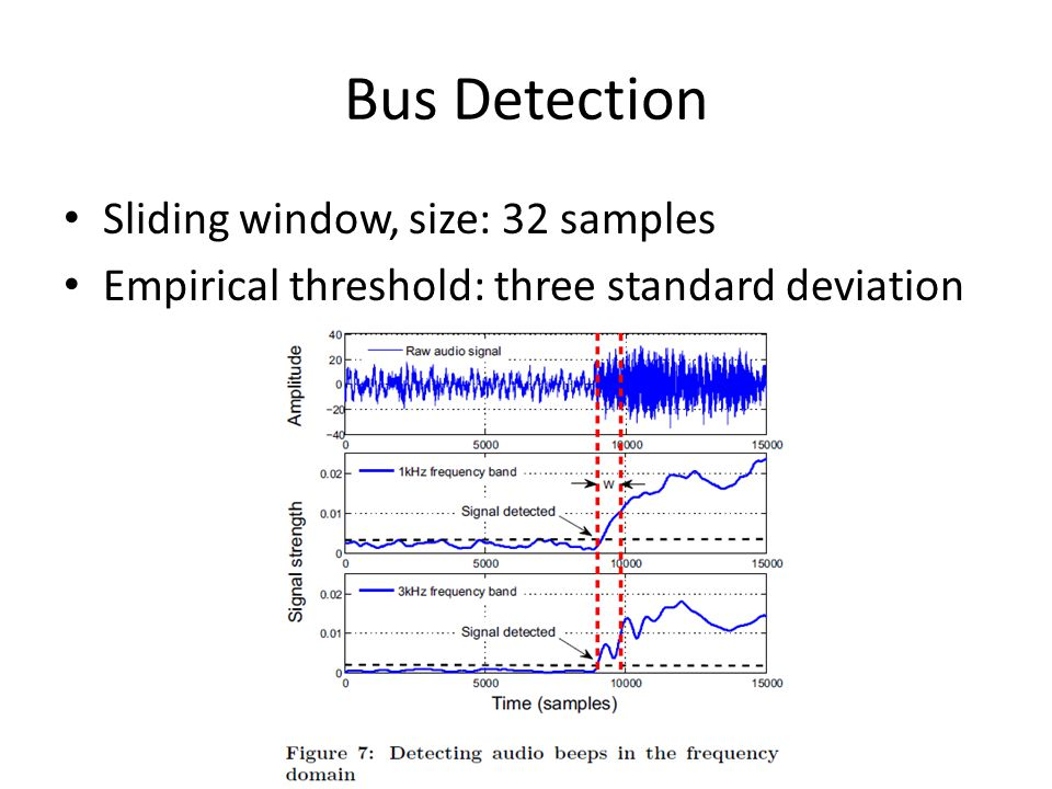 Bus Detection Sliding window, size: 32 samples