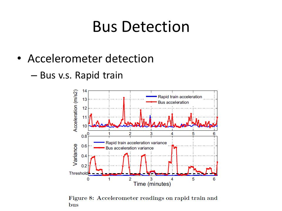 Bus Detection Accelerometer detection Bus v.s. Rapid train