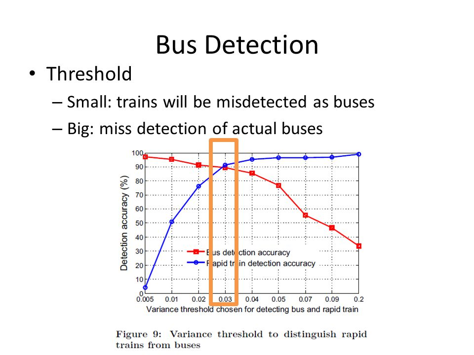 Bus Detection Threshold Small: trains will be misdetected as buses