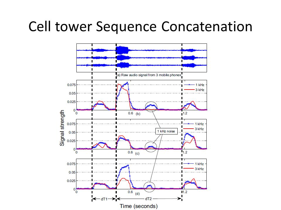 Cell tower Sequence Concatenation