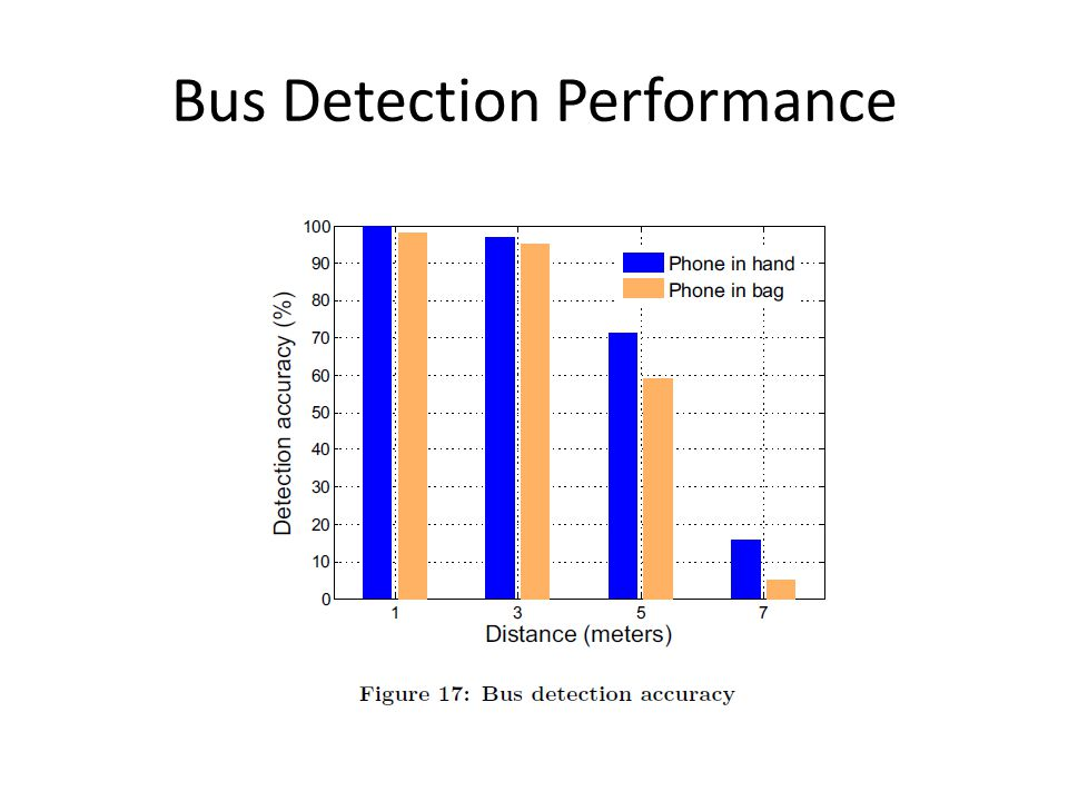 Bus Detection Performance