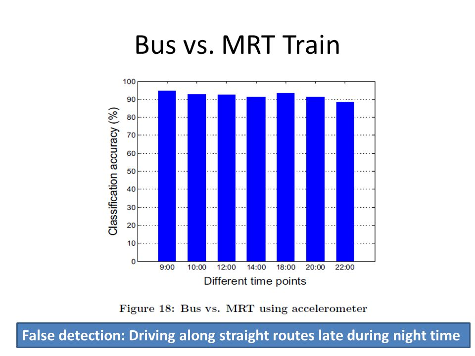 Bus vs. MRT Train False detection: Driving along straight routes late during night time