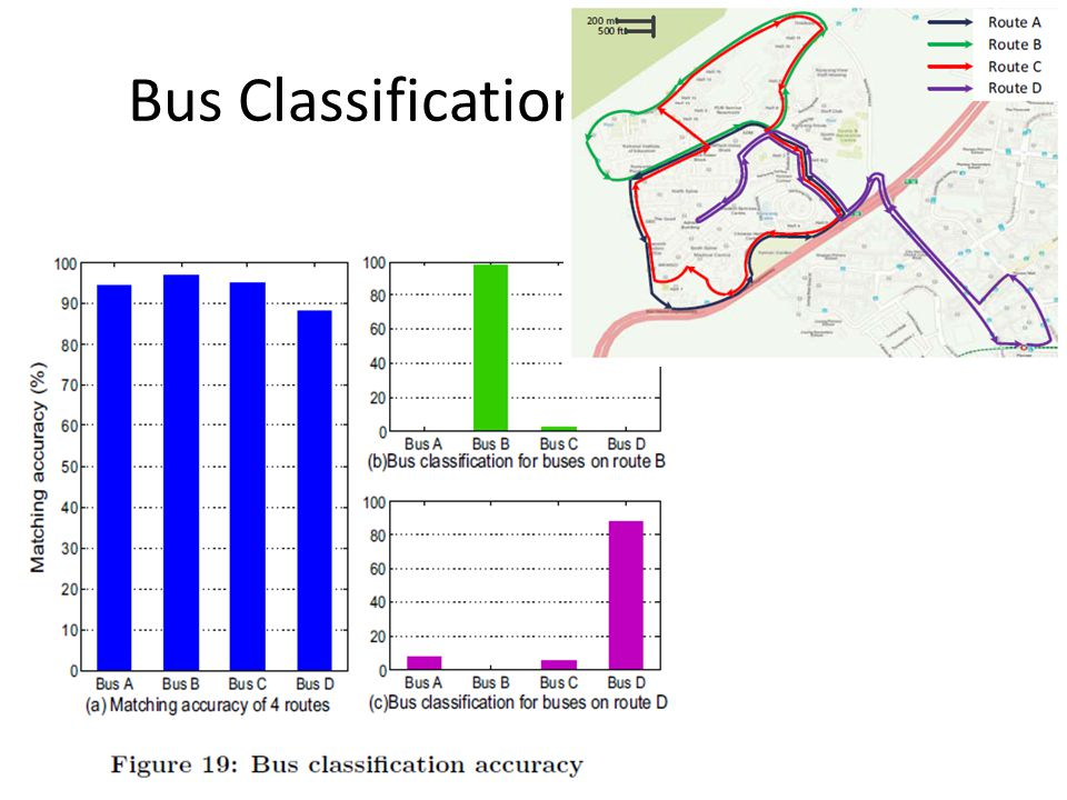 Bus Classification Performance