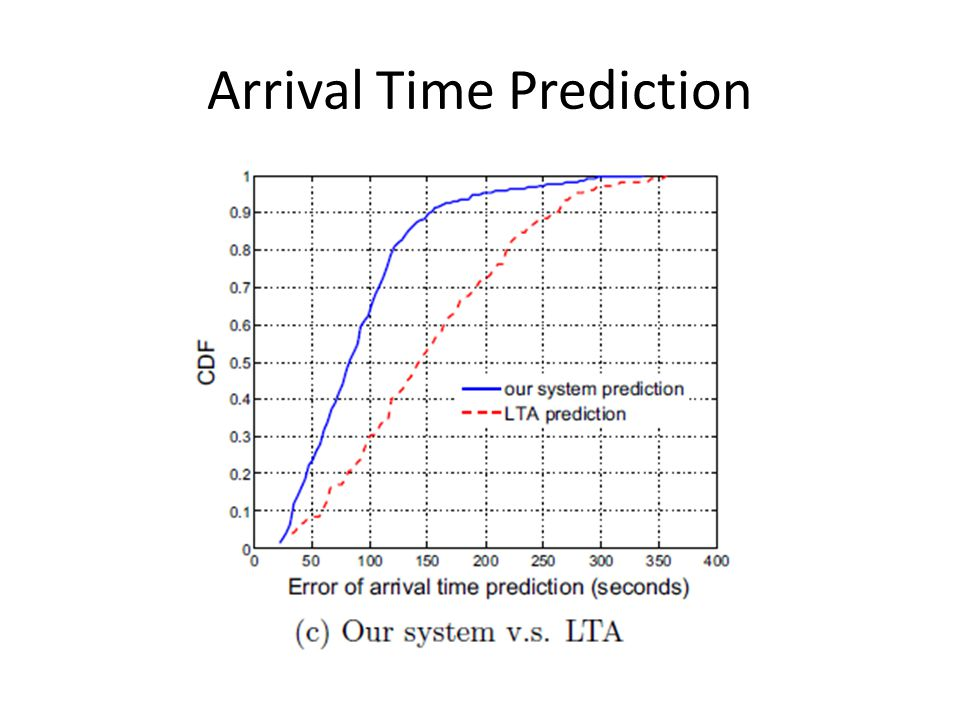 Arrival Time Prediction