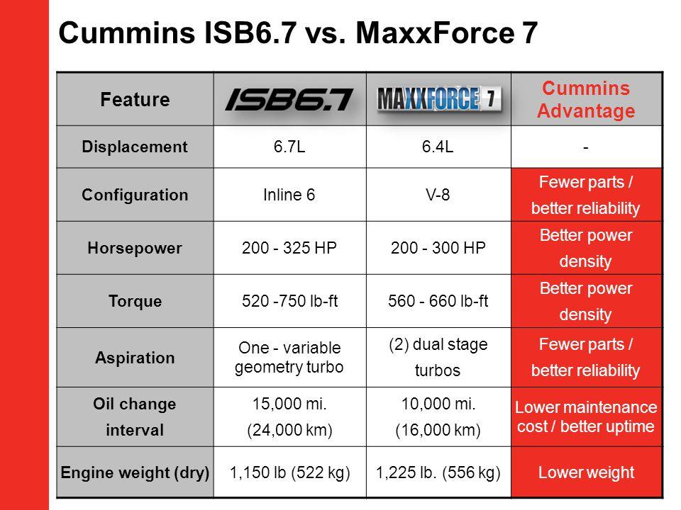 Cummins ISB6.7 vs. MaxxForce 7
