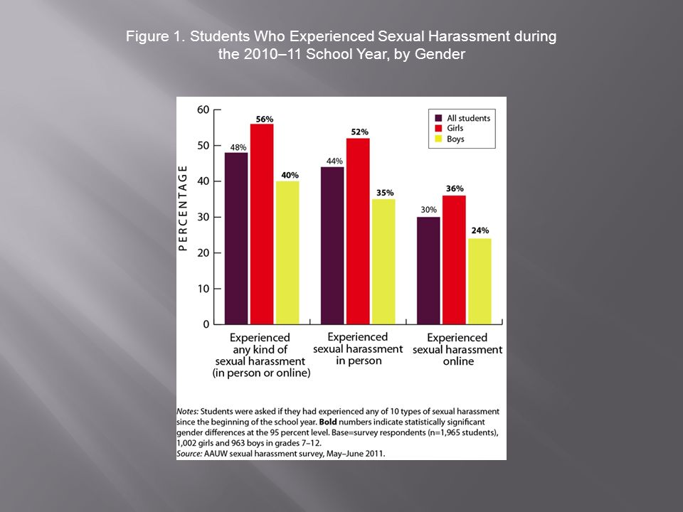 Figure 1. Students Who Experienced Sexual Harassment during the 2010–11 School Year, by Gender