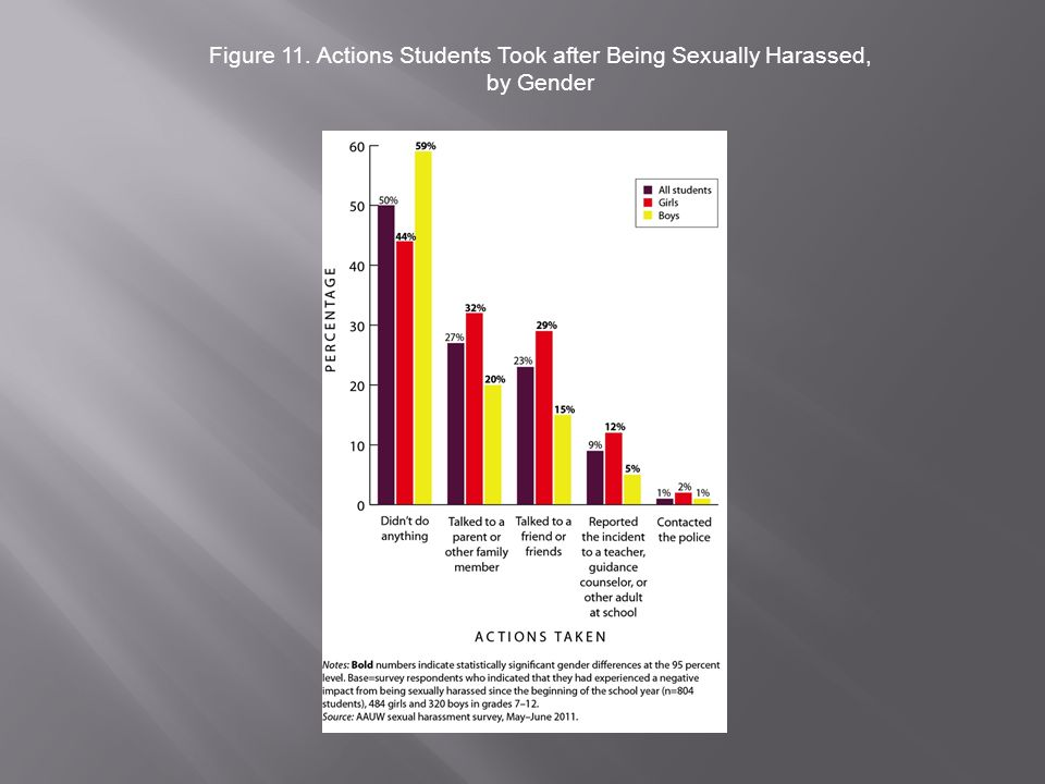Figure 11. Actions Students Took after Being Sexually Harassed, by Gender
