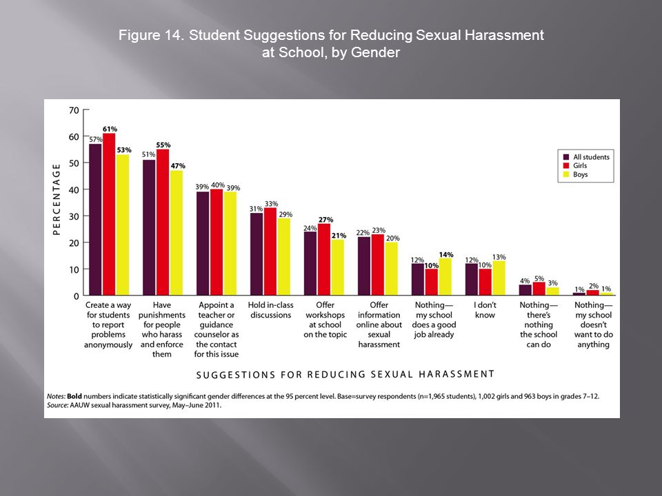 Figure 14. Student Suggestions for Reducing Sexual Harassment at School, by Gender