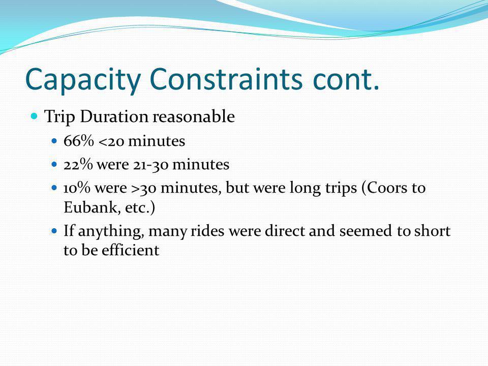 Capacity Constraints cont.