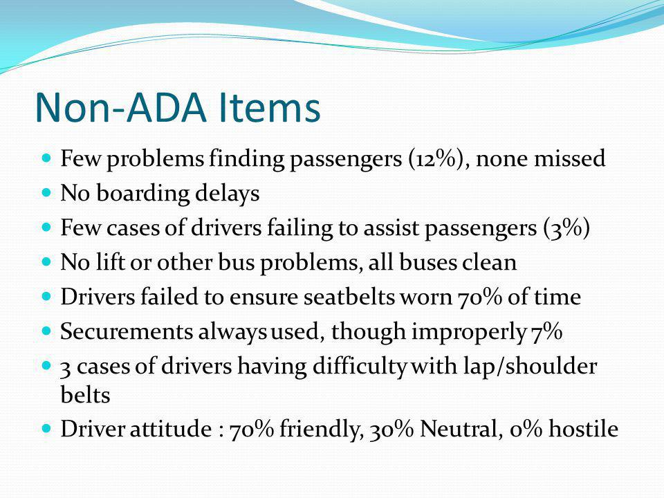 Non-ADA Items Few problems finding passengers (12%), none missed