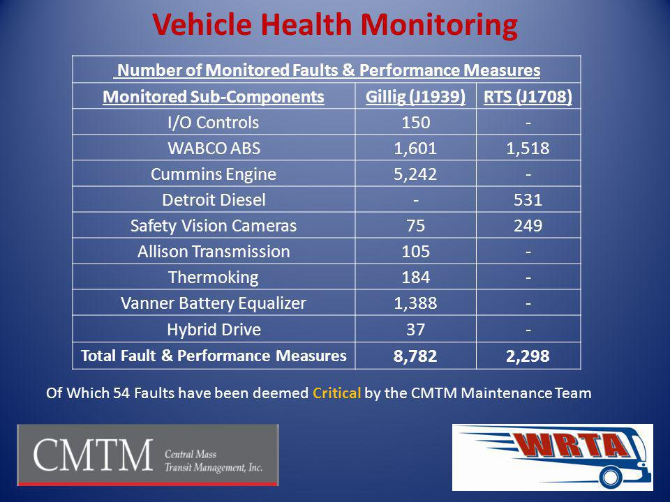 Vehicle Health Monitoring