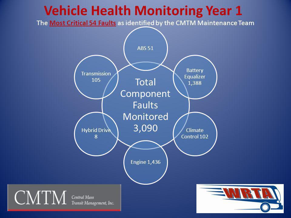 Vehicle Health Monitoring Year 1