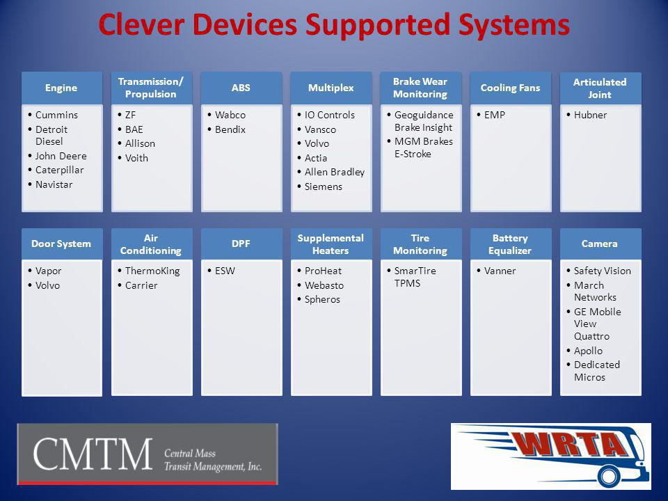Clever Devices Supported Systems