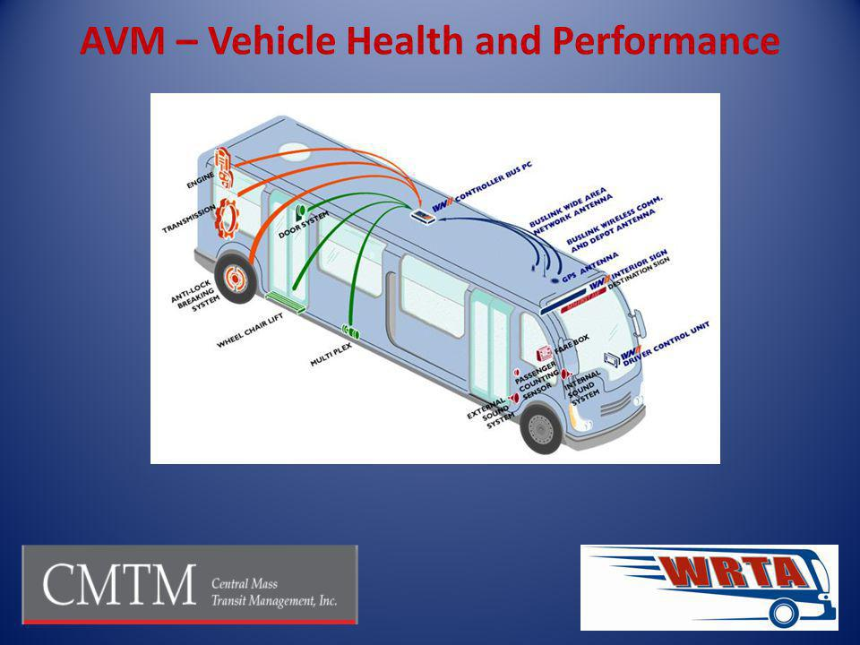 AVM – Vehicle Health and Performance
