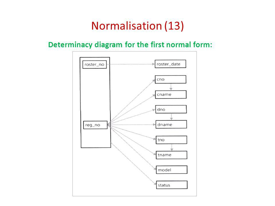 Normalisation (13) Determinacy diagram for the first normal form: