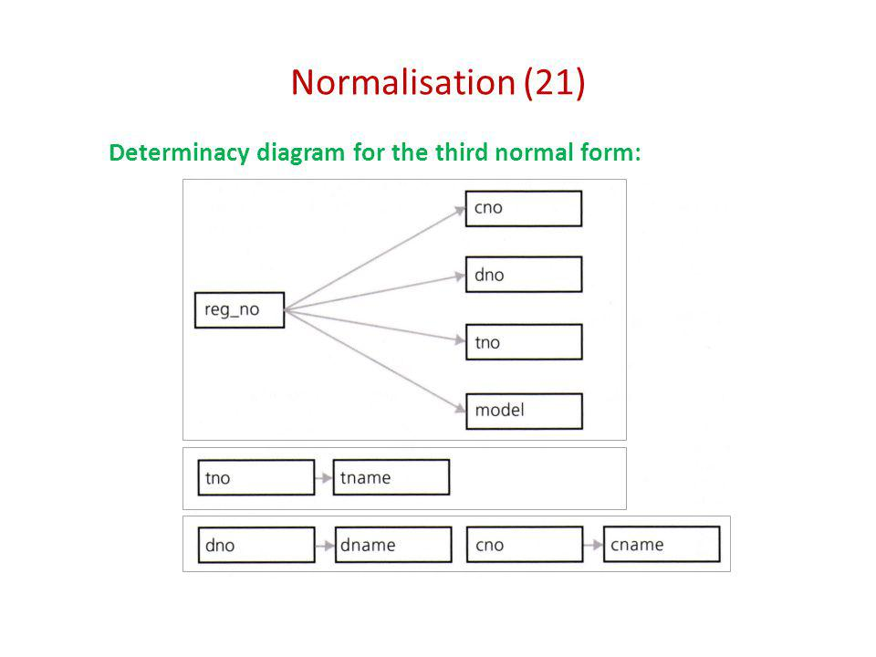 Normalisation (21) Determinacy diagram for the third normal form:
