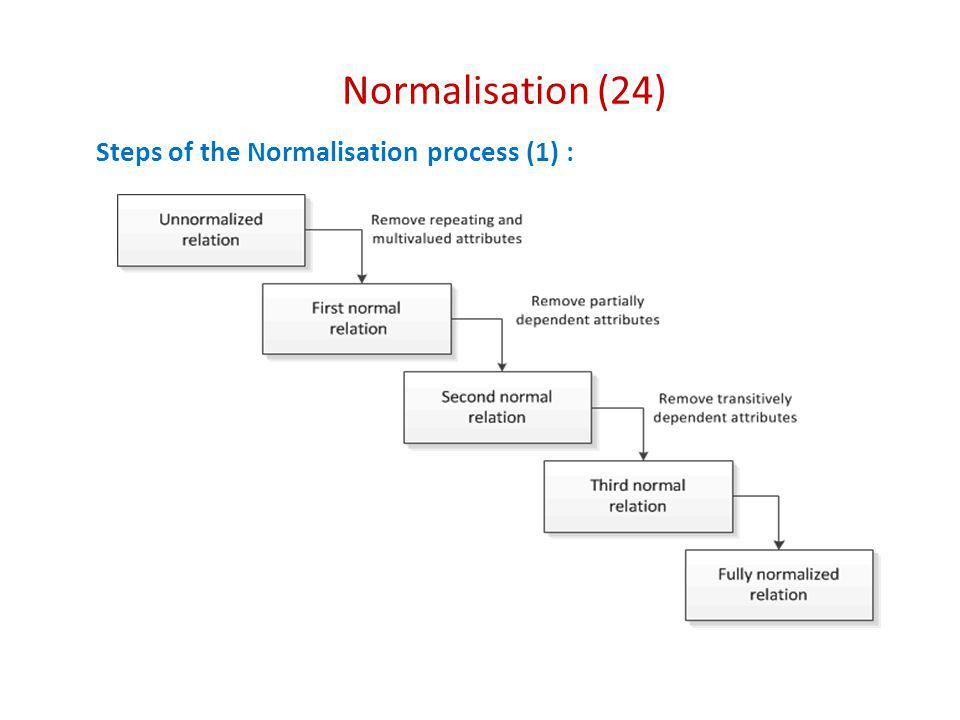 Normalisation (24) Steps of the Normalisation process (1) :