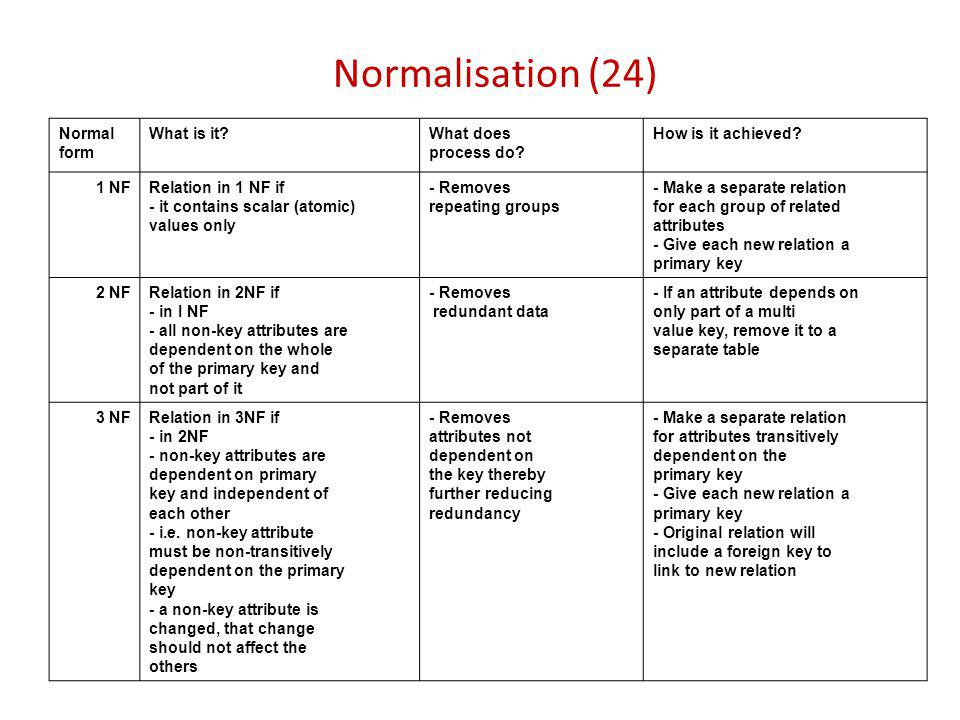 Normalisation (24) Normal form What is it What does process do
