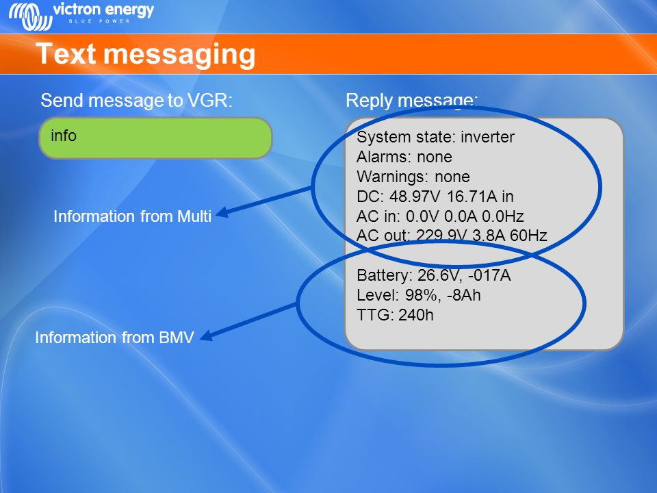 Text messaging Send message to VGR: Reply message: info