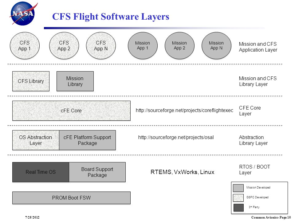 CFS Flight Software Layers