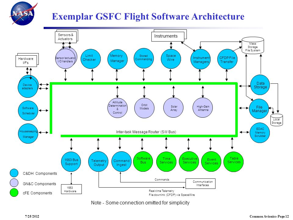 Exemplar GSFC Flight Software Architecture
