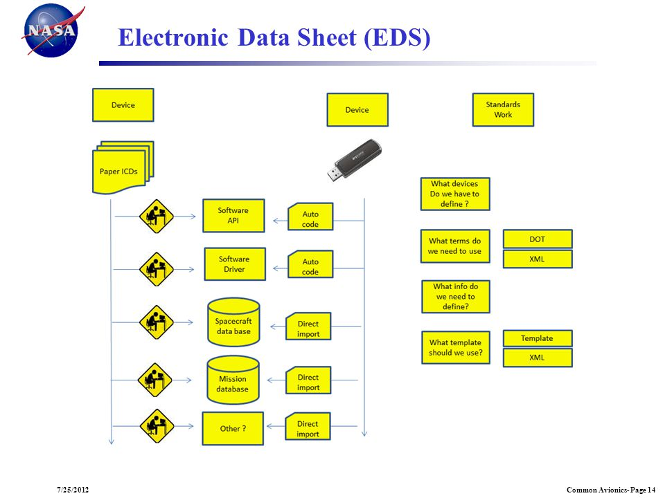 Electronic Data Sheet (EDS)