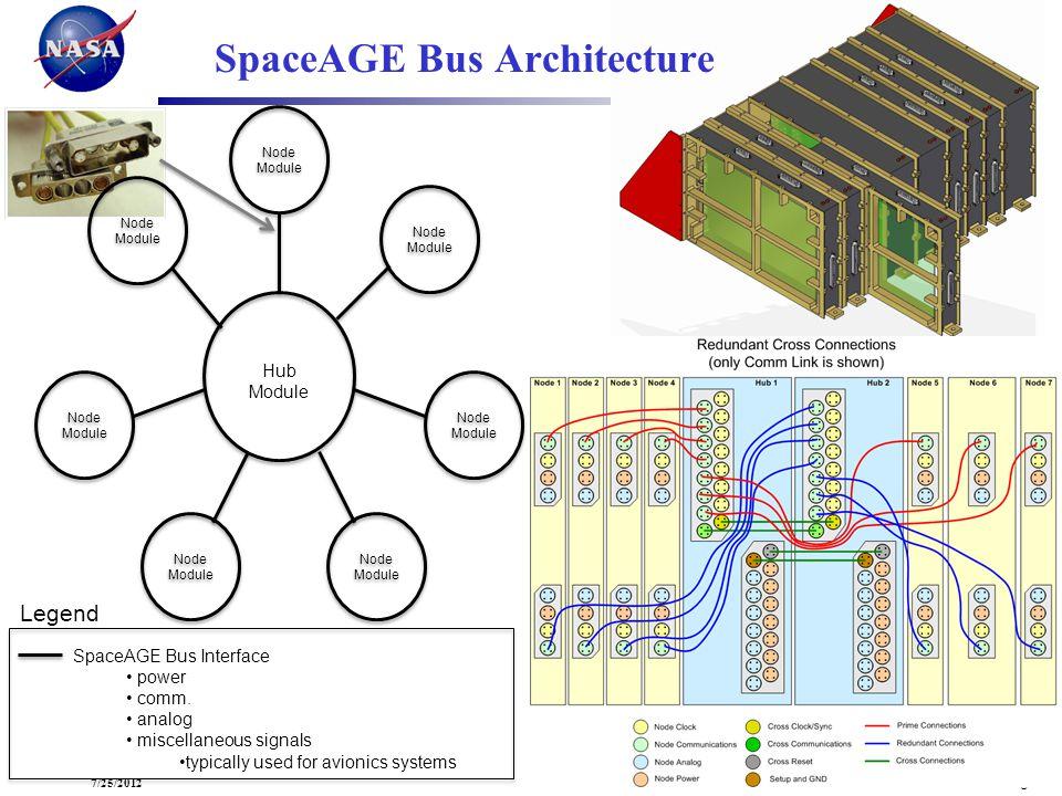 SpaceAGE Bus Architecture