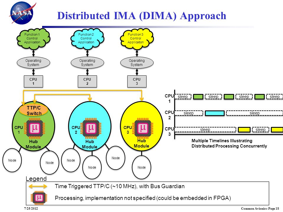Distributed IMA (DIMA) Approach