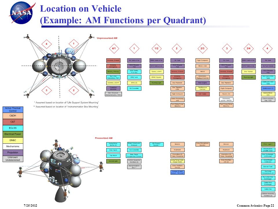 Location on Vehicle (Example: AM Functions per Quadrant)