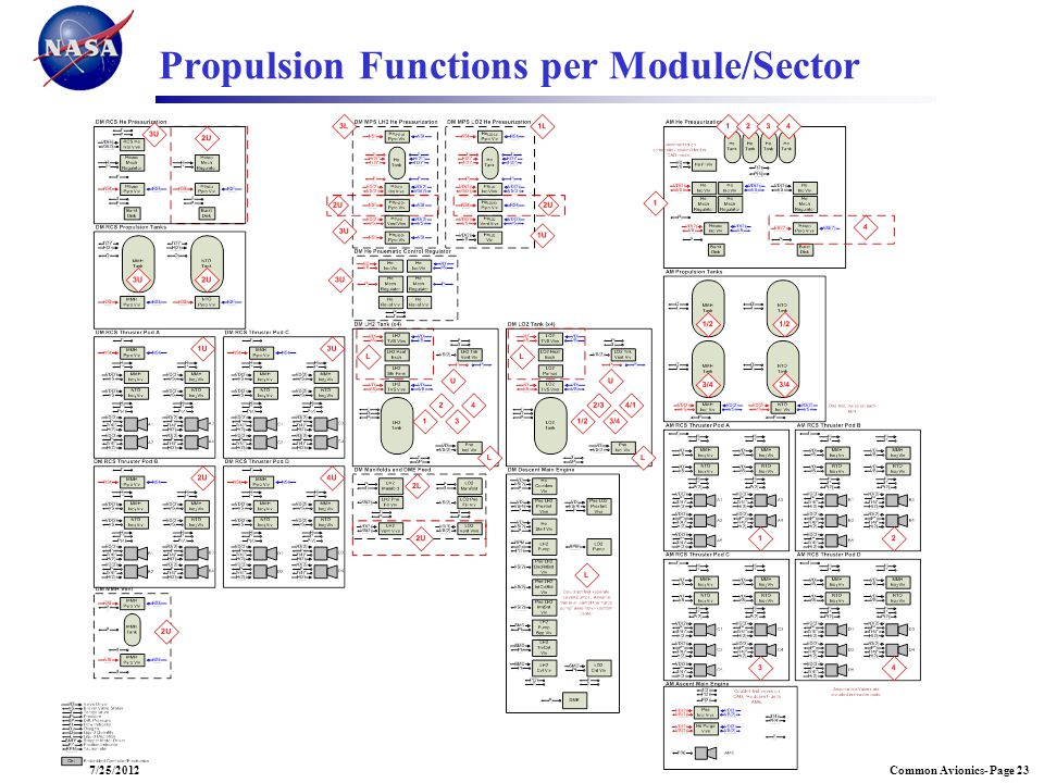 Propulsion Functions per Module/Sector