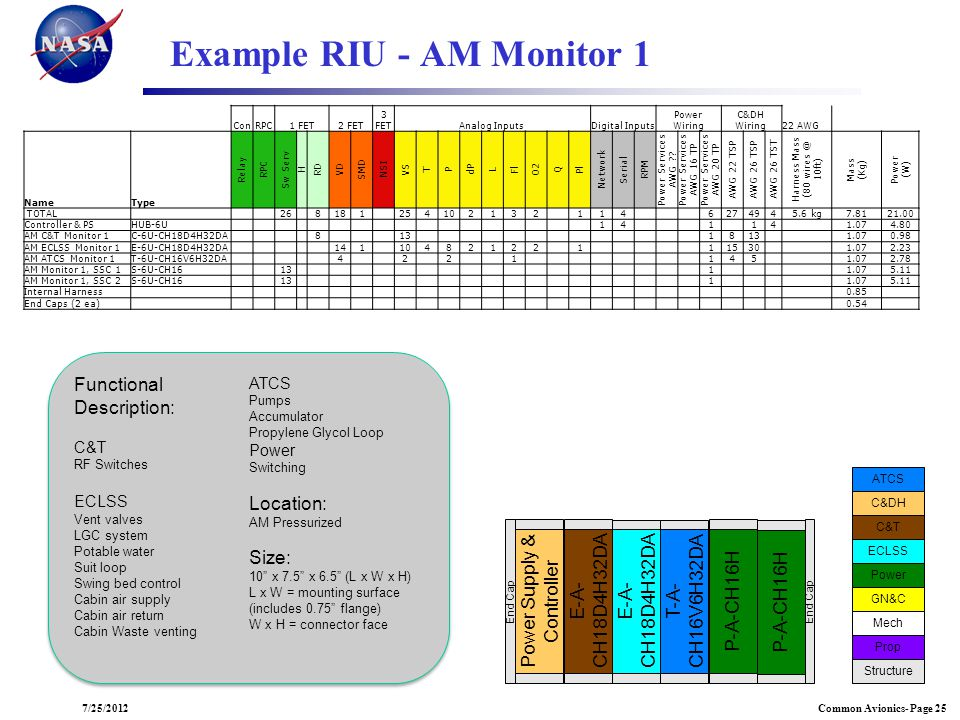 Example RIU - AM Monitor 1