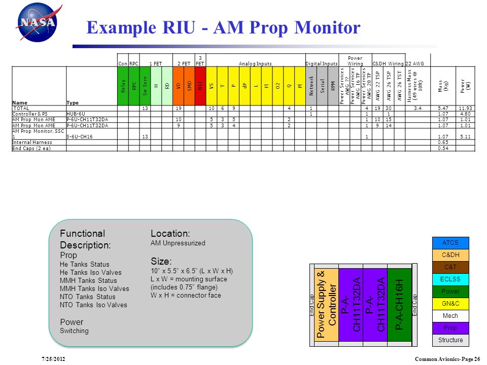 Example RIU - AM Prop Monitor