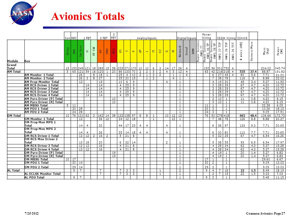 Avionics Totals 07/25/2012 Con RPC 1 FET 2 FET 3 FET Analog Inputs
